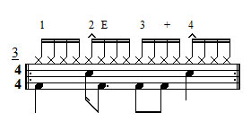 Exercise 3 - Single hand 16ths bass drum variation
