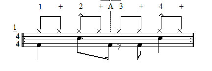 Exercise 1 - Off beat grooves drum set